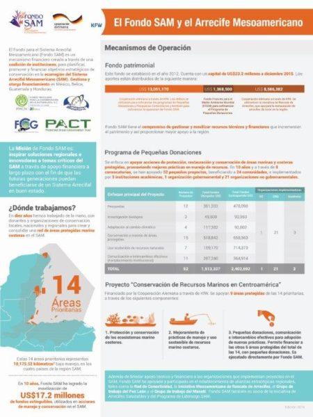 infografia-SAM-02